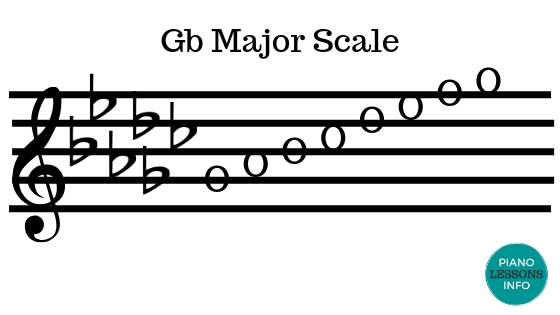 G Flat Major Scale