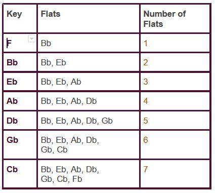Key Signatures Chart Flats