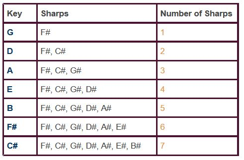 Key Signatures Chart Sharps