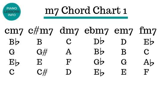 m7 Chord Chart 1