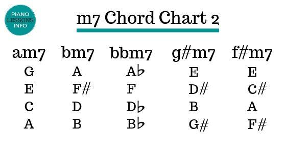m7 Chord Chart 2