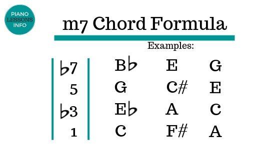 m7 Chord Formula
