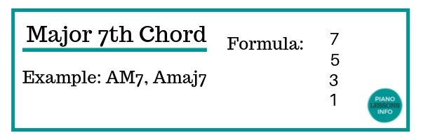 Major Seventh Chord Formula