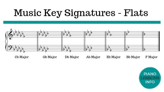 Music Key Signatures on Grand Staff - Flats