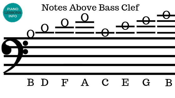 Notes Above Bass Clef