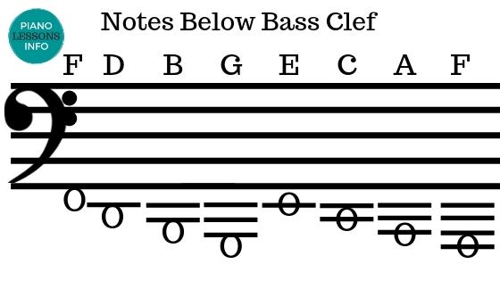 Notes Below Bass Clef