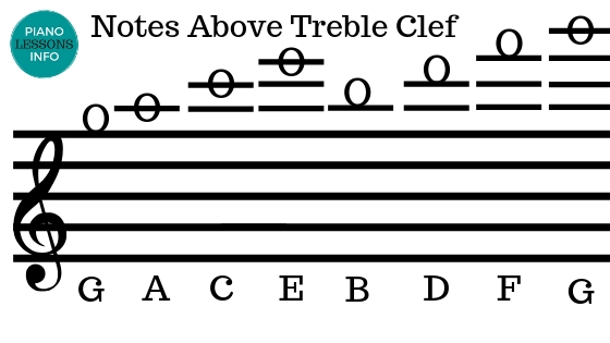 Notes Above the Treble Clef