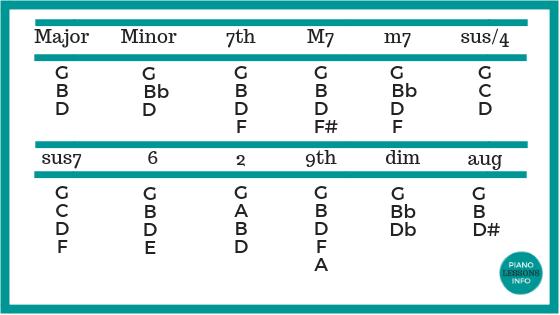 Piano Chords Diagram Example