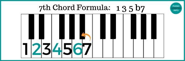 7th Chord Theory
