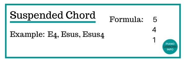 Suspended Chord Formula