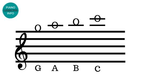Notes Above Treble Clef