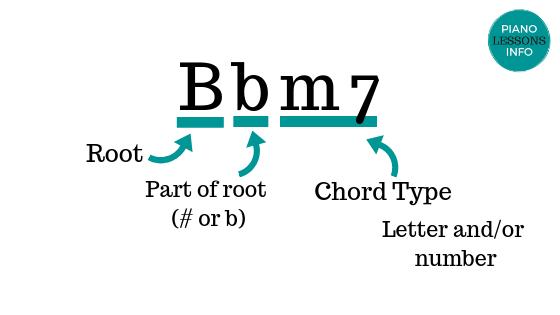 Bb Minor Seventh Chord Example