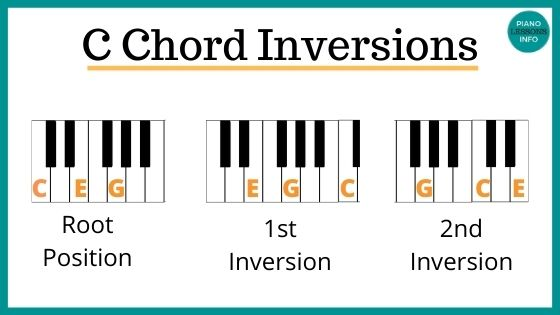 C Chord Inversions on Piano