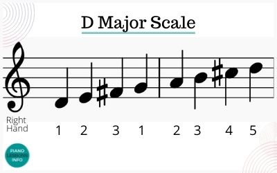 D Major Scale Piano Fingering for RIght Hand