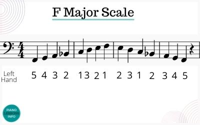 Bass clef fingering for F major scale on piano