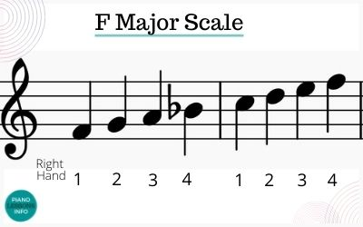 F major scale right hand fingering for piano