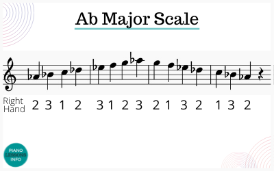 Right hand fingering for Ab major scale on piano