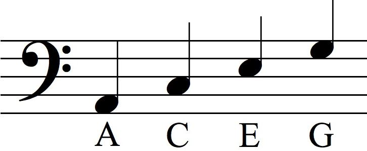 Bass Clef Piano Note Spaces