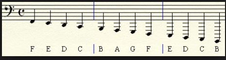 Bass Clef Notes Below Staff