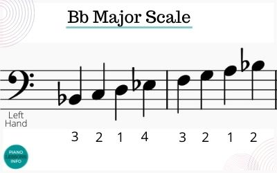 Bb Major Scale on Piano Left Hand Fingering