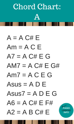 Piano Chord Chart Key of A