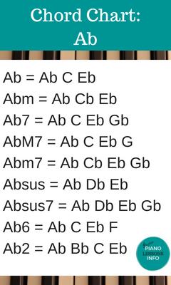 Piano Chord Chart Key of Ab