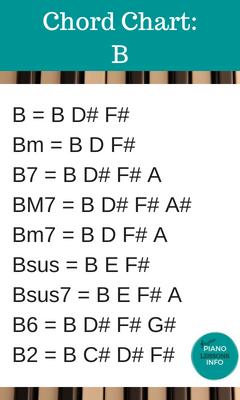 Piano Chord Chart Key of B
