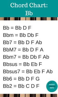 Piano Chord Chart Key of Bb