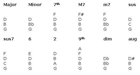 Piano chord diagram in G Major
