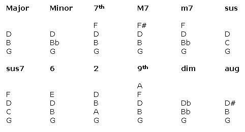 Piano chord diagram in G Major