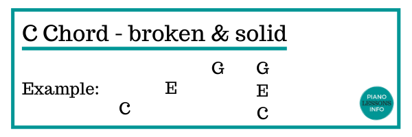 Chord progressions: broken and solid