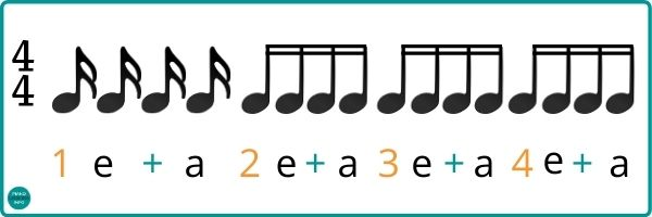 Counting Sixteenth Notes