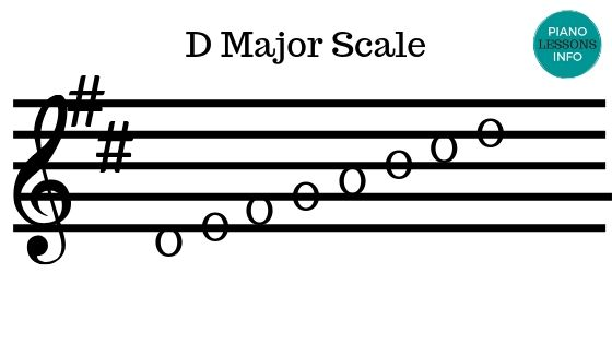 D Major Scale