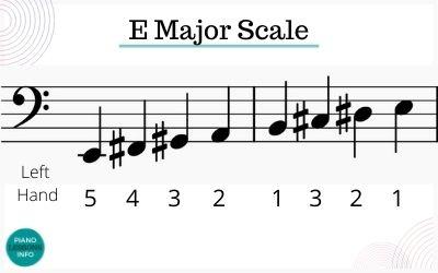 E Major Scale Left Hand Fingering