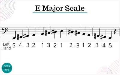 Bass Clef Fingering for E Major Scale on Piano
