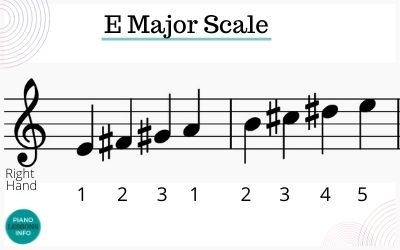 E Major Scale Right Hand Fingering