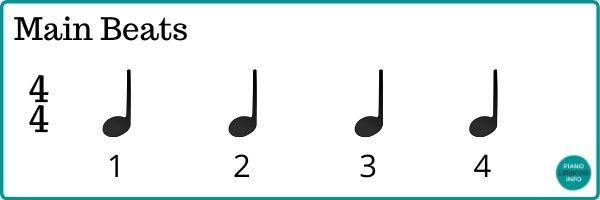 Counting Main Beats