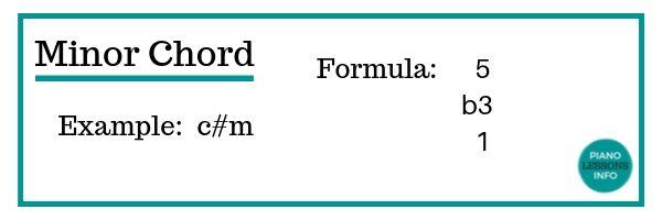 Minor Chord Formula