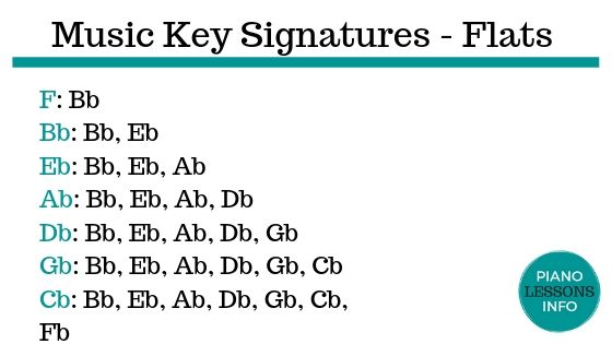 Music Key Signatures List - Flats