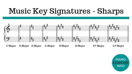 Music Key Signatures on Grand Staff - Sharps