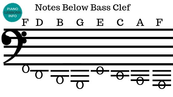 Notes Below Bass Clef