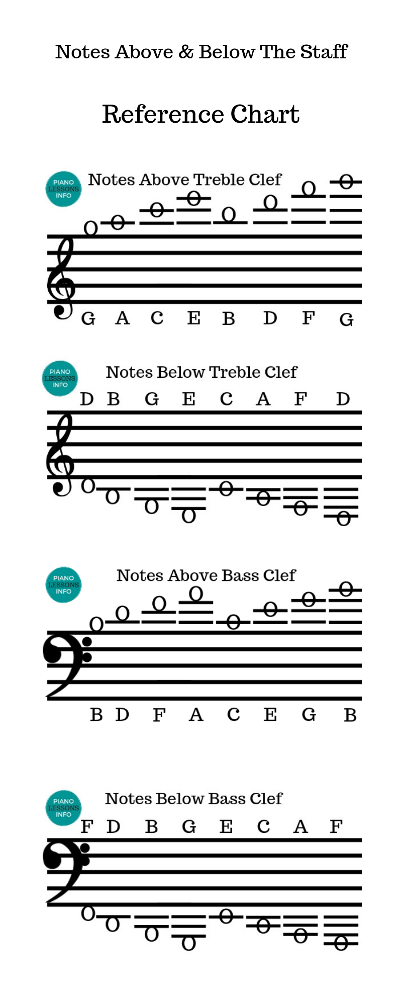 Notes Above & Below the Staff Reference Chart