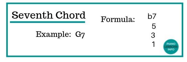 Seventh Chord Formula